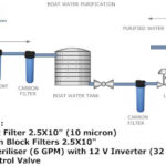 BOAT WATER PURIFICATION