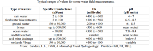conductivity typical values